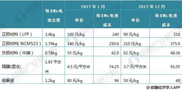 日本三大车企启动固态电池研发 十张图带你看清中国锂电池的机会与威胁!