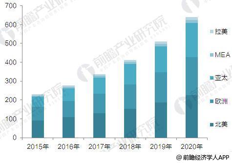 2017年全球视频监控行业现状与发展前景预测