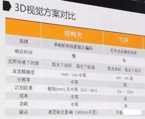 盘点3D感测供应商 华为/小米/OPPO在拼速度