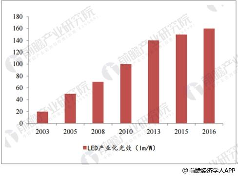 中国LED市场前景分析 智能乃大势所趋
