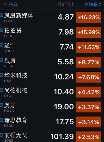 周二遭遇股债双杀,美股收盘大幅下跌:唯品会大跌近20%