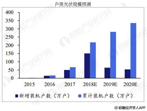 中国光伏行业发展趋势分析 行业未来前景广阔