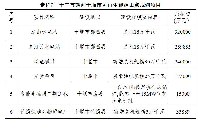 湖北十堰:到2020年建成储能电站30座