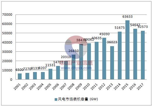 2018年中国风电行业发展趋势分析
