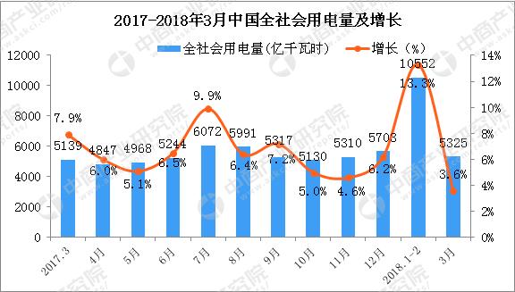 2018年一季度全国电力供需形势预测