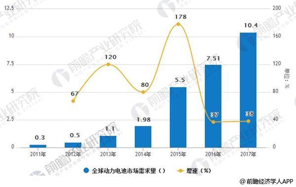 动力电池市场规模庞大 三元锂趋势明显