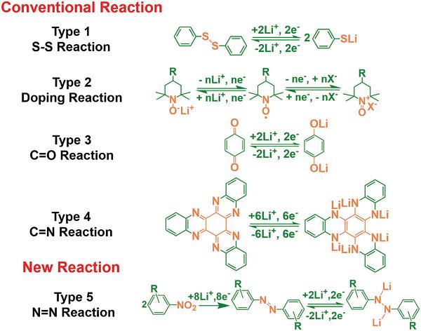 硝基化合物电化学还原衍生的偶氮化合物用于高性能锂离子电池