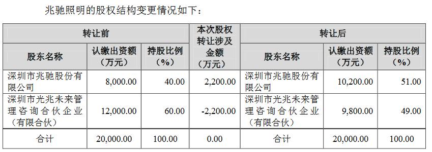 打造LED全产业链布局 兆驰股份认缴兆驰照明11%股权