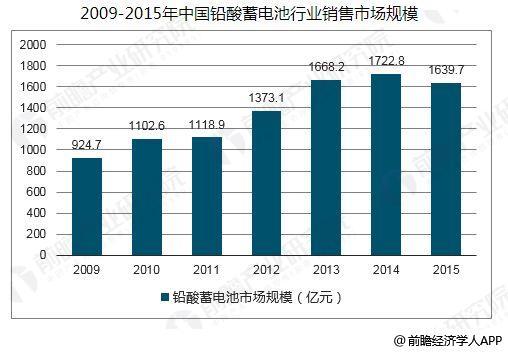 中国铅酸蓄电池行业发展趋势 行业加速转型升级