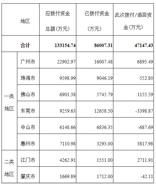 广东:2015年新能源汽车专项资金安排计划