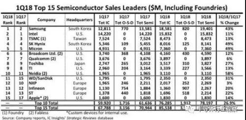 全球十五大半导体厂商最新排名:存储持续强势,Intel也得服