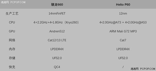 联发科P60 VS 骁龙660:两款处理器差别在哪