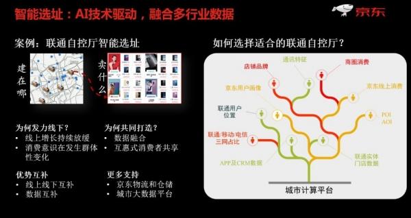 京东金融郑宇用七个案例描绘智慧城市未来