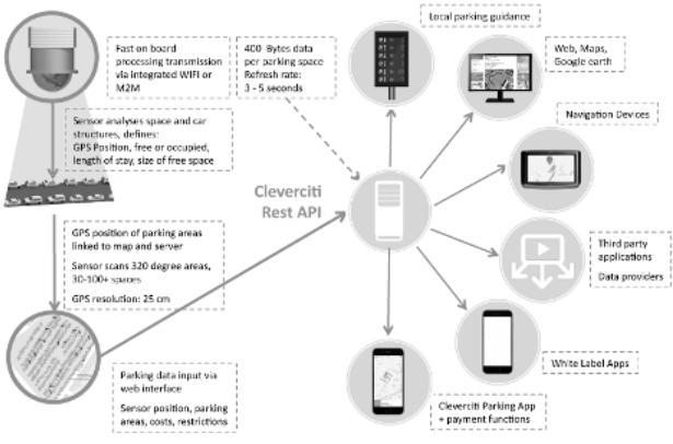 Cleverciti将发布业内首款3D引导标示 优化停车场管控