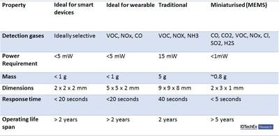 IDTechEx Research新报告称 小型化气体传感器开创新市场