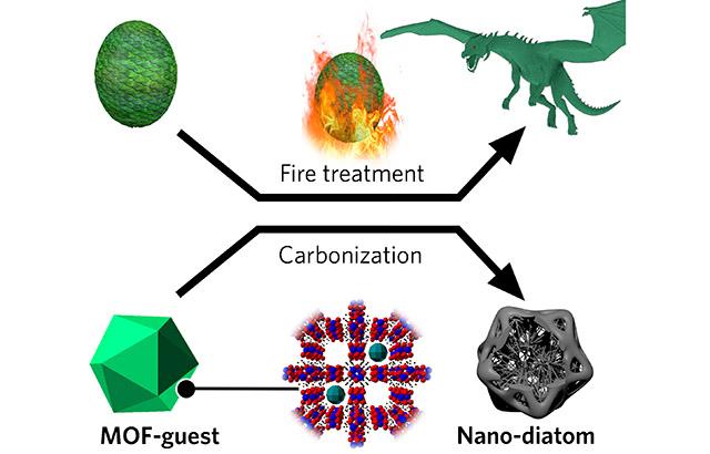电池也要吃盐?碳化后可打造 3D 多层碳结构,可提升电容