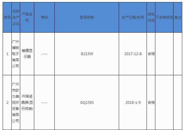 广州市质监局抽查24批次与计算机连用的显示设备产品 不合格2批次
