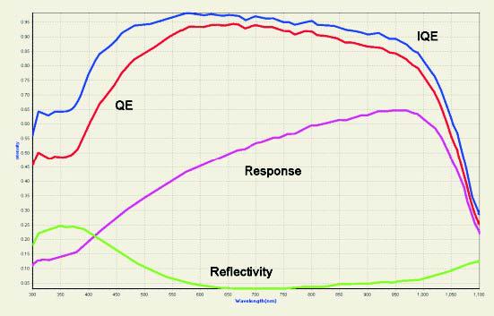 全功能型太阳能电池量子效率测试系统SCS100