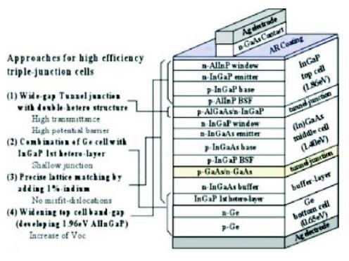 三结gaas电池结构图