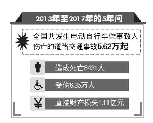 """新国标限速:25kw/h 超标电动自行车退市""""倒计时"""""""