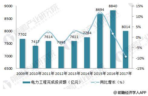 2018年输配电设备行业现状分析