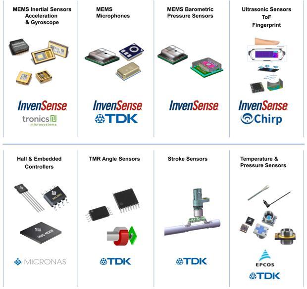 TDK两种磁传感器技术助其在汽车、工业和物联网市场快速增长