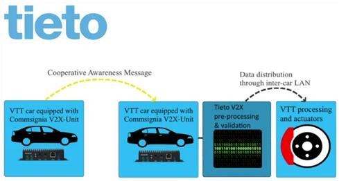 1550nm激光雷达帮助自动驾驶汽车应对恶劣天气