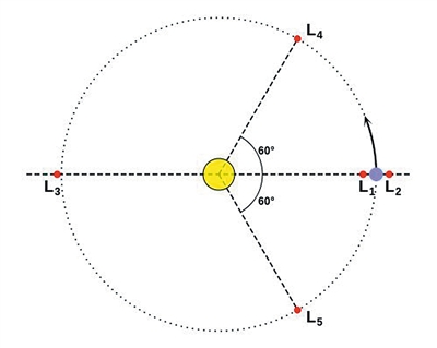 """中继星""""鹊桥""""发射成功建立地月通信 嫦娥四号年底""""奔月"""""""