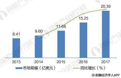 2018年全球光纤激光器发展现状分析 市场规模超20亿美元