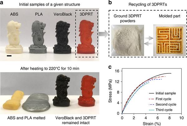 用于可持续3D打印的可再处理热固性光敏材料