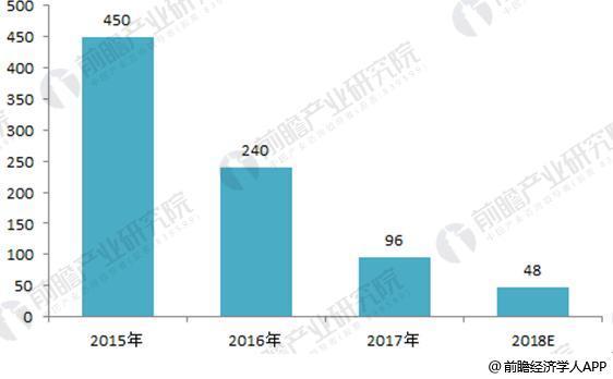 动力锂电池行业竞争趋势分析 龙头企业终将脱颖而出
