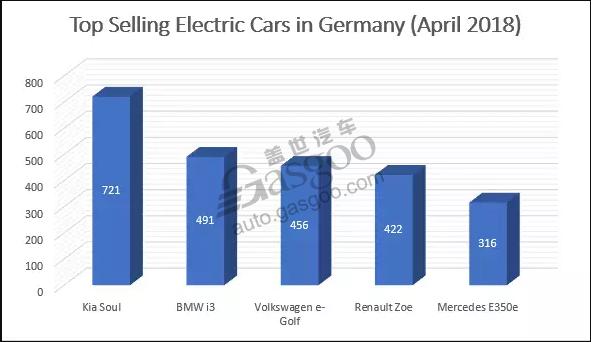 德国4月电动车销量骤增 纯电动车飙升一倍多