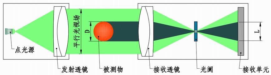对圆钢的外径进行三个方向的检测