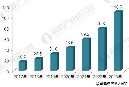 3D打印行业分析报告 2018年中国市场将达22.5亿美元