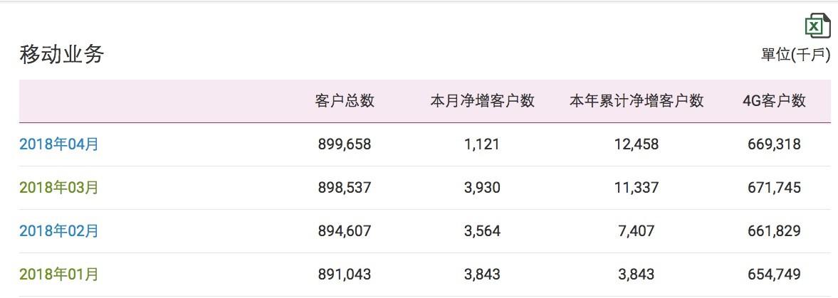 中国移动4G用户月减242万户:首次出现负增长