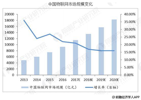中国物联网行业发展趋势分析 应用市场不断扩大