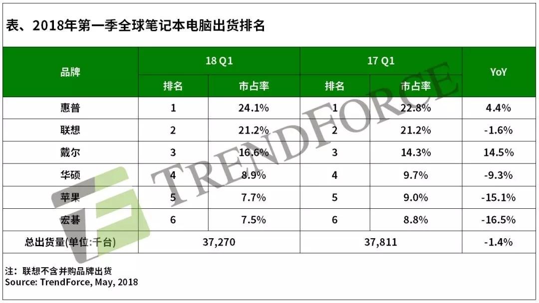 笔记本电脑市场分析:戴尔/惠普第一季走强 联想第二季走势成关注焦点