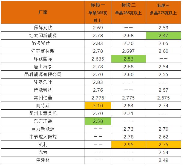 英利2.4、腾晖2.42、天合2.5元/W:多晶组件价格两月下滑10%