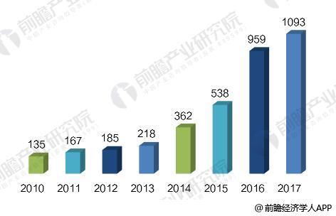 2018年中国石墨烯产业发展趋势分析 发展势头迅猛