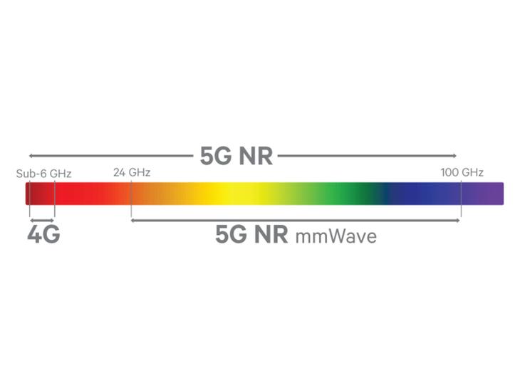 5G技术解读:常见相关术语解释