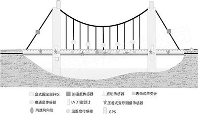"""中英开发监测云平台 为大型桥梁""""保健随诊"""""""