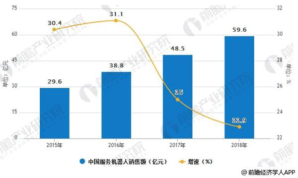 服务机器人发展前景广阔 市场需求量逐渐提升