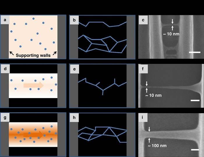 新加坡科技设计大学使用激光直写技术打印10纳米级悬空纳米网格