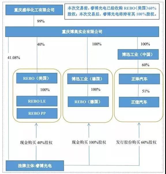 拟购三家公司股权 睿博光电全力布局汽车照明