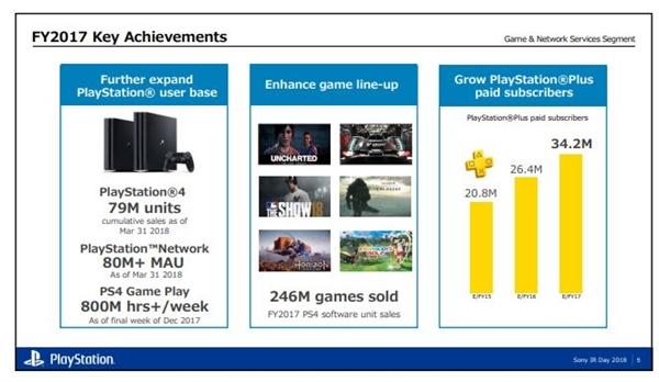 PS4即将远去,PS5将要到来 能否带来不一样的游戏体验?