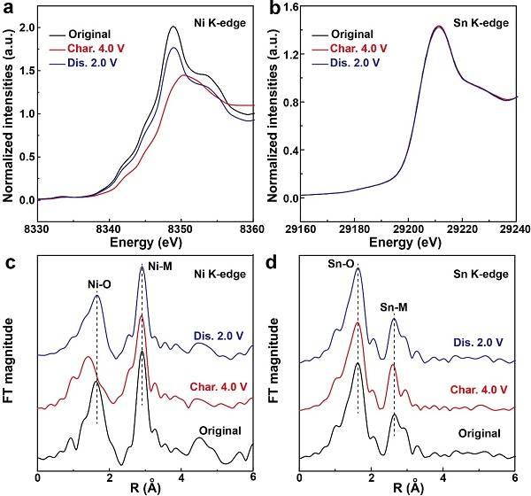 一种只有3.7 V高电压的O3型钠离子电池正极材料