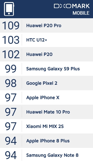 HTC U12+ DxOMark相机评分出炉:103分[皇家平台开户]-具体内容-玩意儿