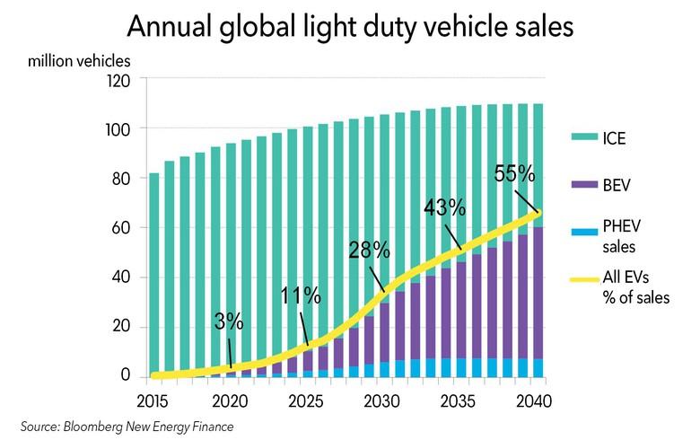 2040年电动汽车将需要2000太瓦时电力