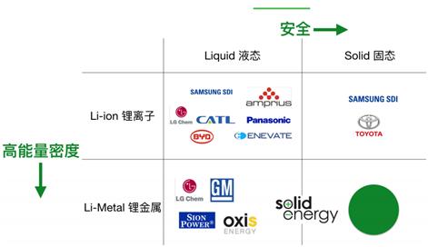 美国麻省固体能源胡启朝:固态锂金属电池是追求能量密度最优方案
