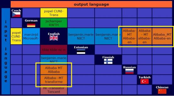阿里国际化展现翻译AI价值 达摩院获WMT大赛5项冠军